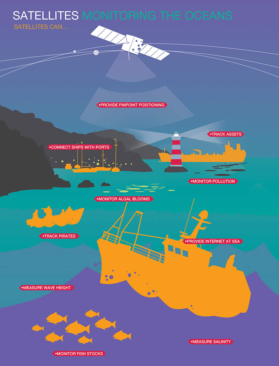 Satellites monitoring the oceans